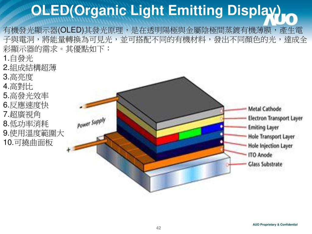 OLED(Organic Light Emitting Display)