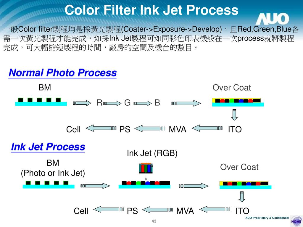 Color Filter Ink Jet Process