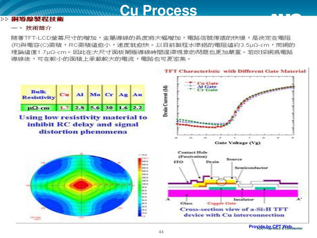 Cu Process Provide by CPT Web.