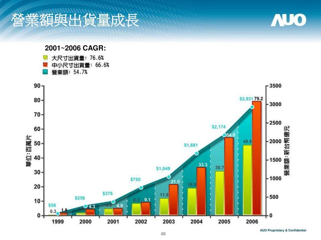 營業額與出貨量成長 2001~2006 CAGR: