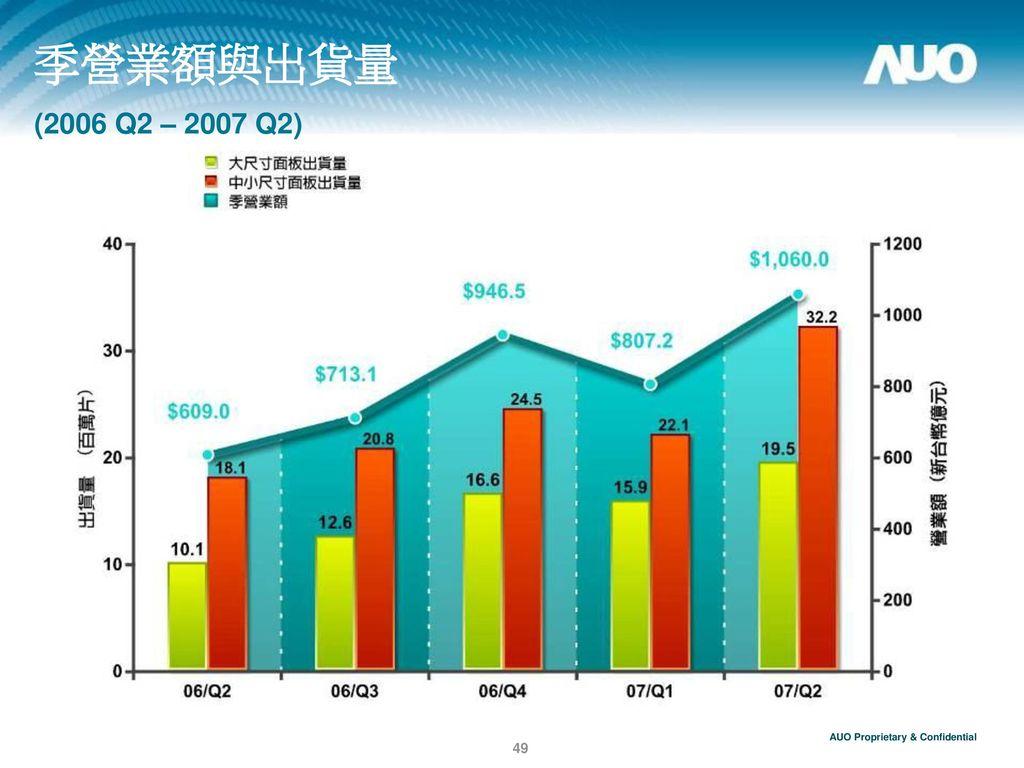 季營業額與出貨量 (2006 Q2 – 2007 Q2)