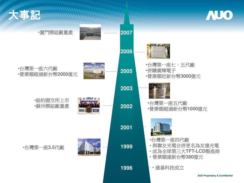 大事記 2007 2006 2005 2003 2002 2001 1999 1996 廈門模組廠量產 台灣第一座七.五代廠 併購廣輝電子