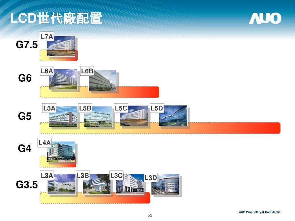 LCD世代廠配置 G7.5 G6 G5 G4 G3.5 L7A L6B L6A L5A L5C L5D L5B L4A L3B L3C