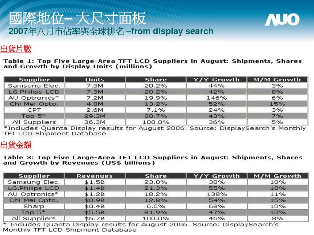 國際地位– 大尺寸面板 2007年八月市佔率與全球排名 –from display search