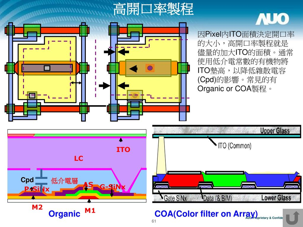 高開口率製程 Organic COA(Color filter on Array)