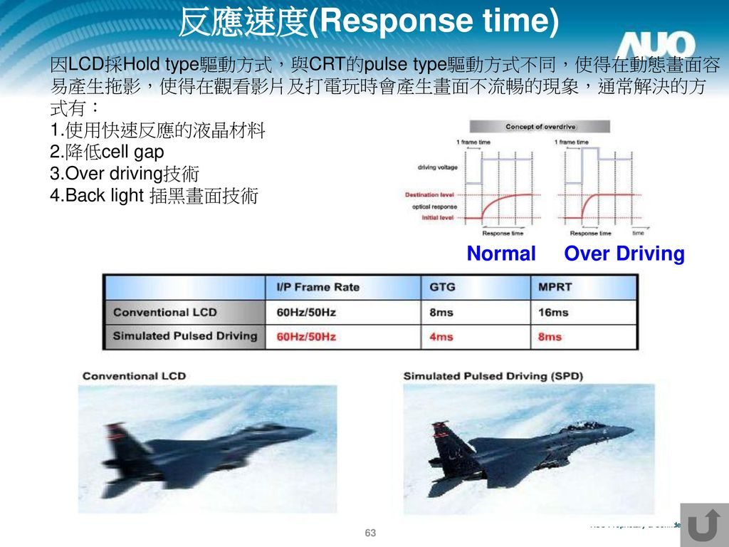 反應速度(Response time) Normal Over Driving