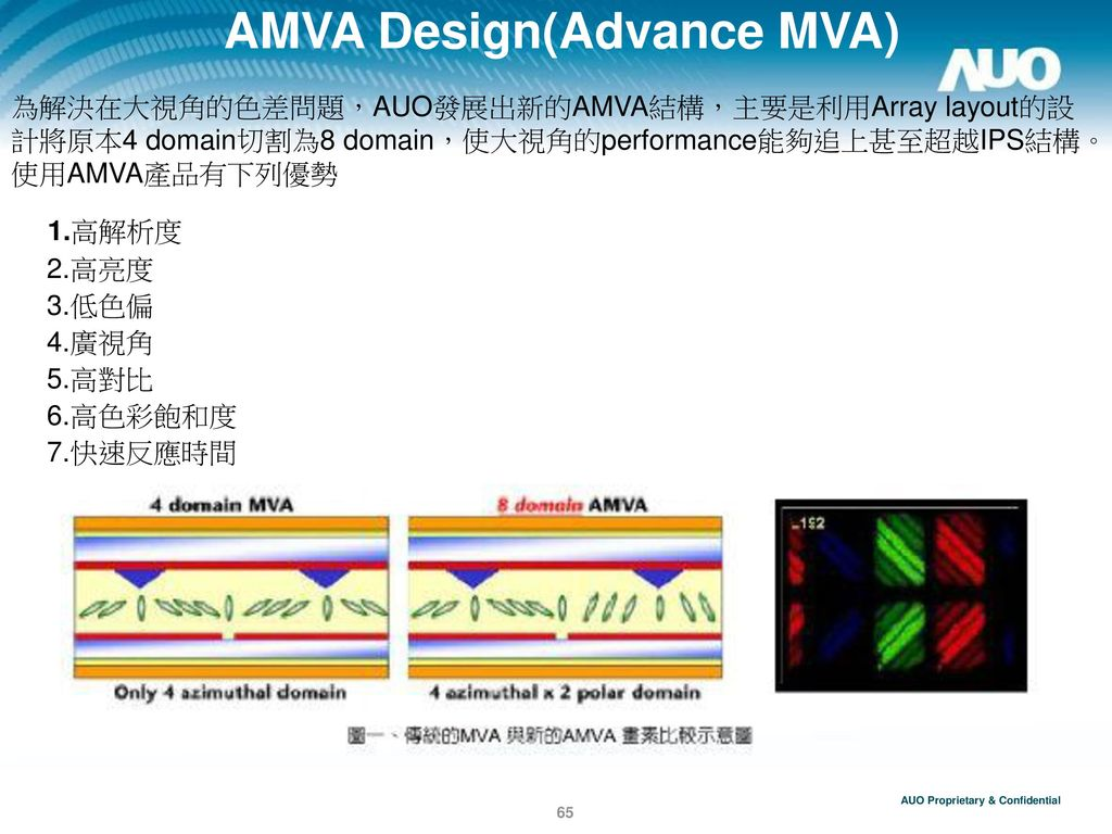 AMVA Design(Advance MVA)