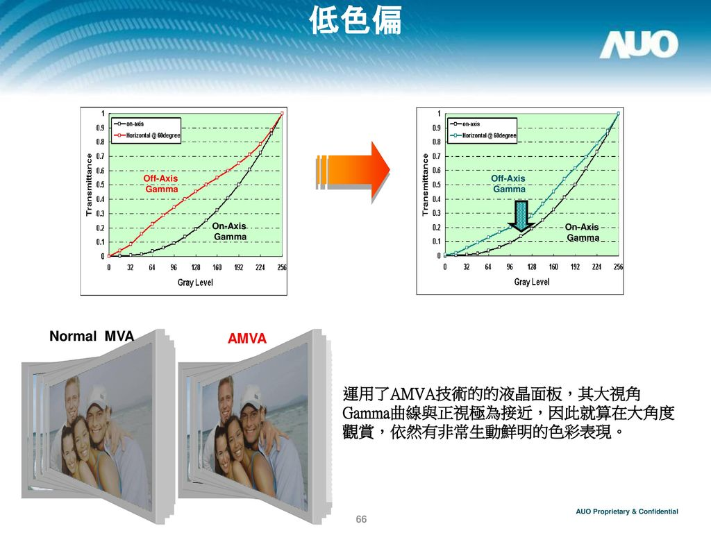 低色偏 運用了AMVA技術的的液晶面板,其大視角Gamma曲線與正視極為接近,因此就算在大角度觀賞,依然有非常生動鮮明的色彩表現。