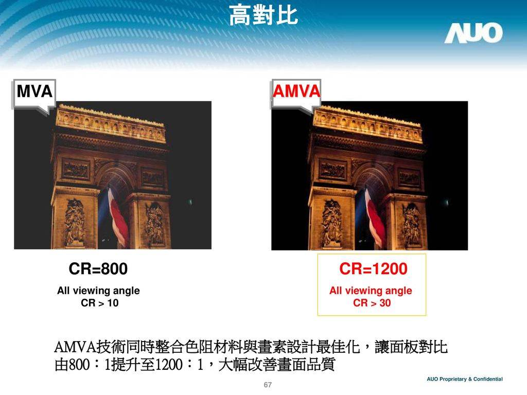 高對比 MVA. AMVA. CR < 20. CR=800. All viewing angle. CR > 10. CR=1200. All viewing angle. CR > 30.