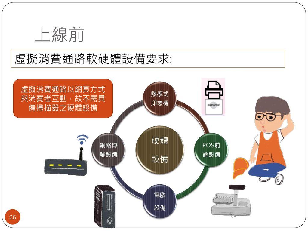 虛擬消費通路以網頁方式與消費者互動,故不需具備掃描器之硬體設備