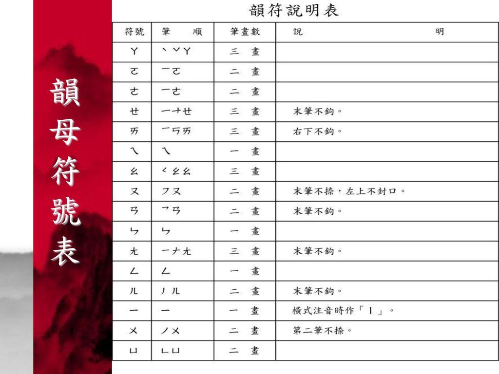 韻 母 符 號 表