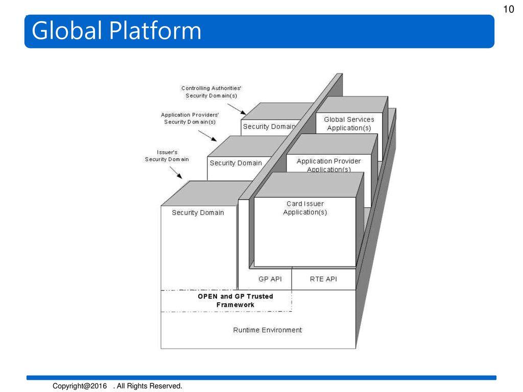 Global Platform