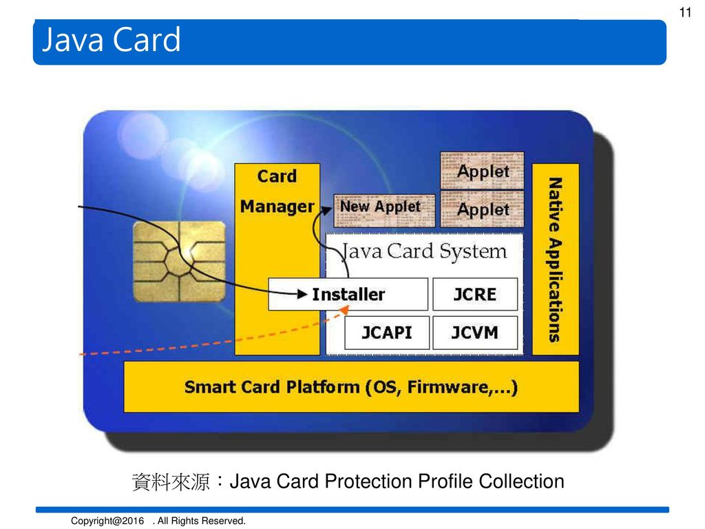 Java Card 資料來源:Java Card Protection Profile Collection