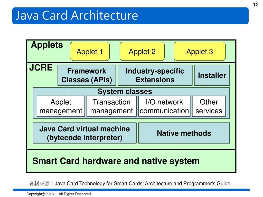 Java Card Architecture