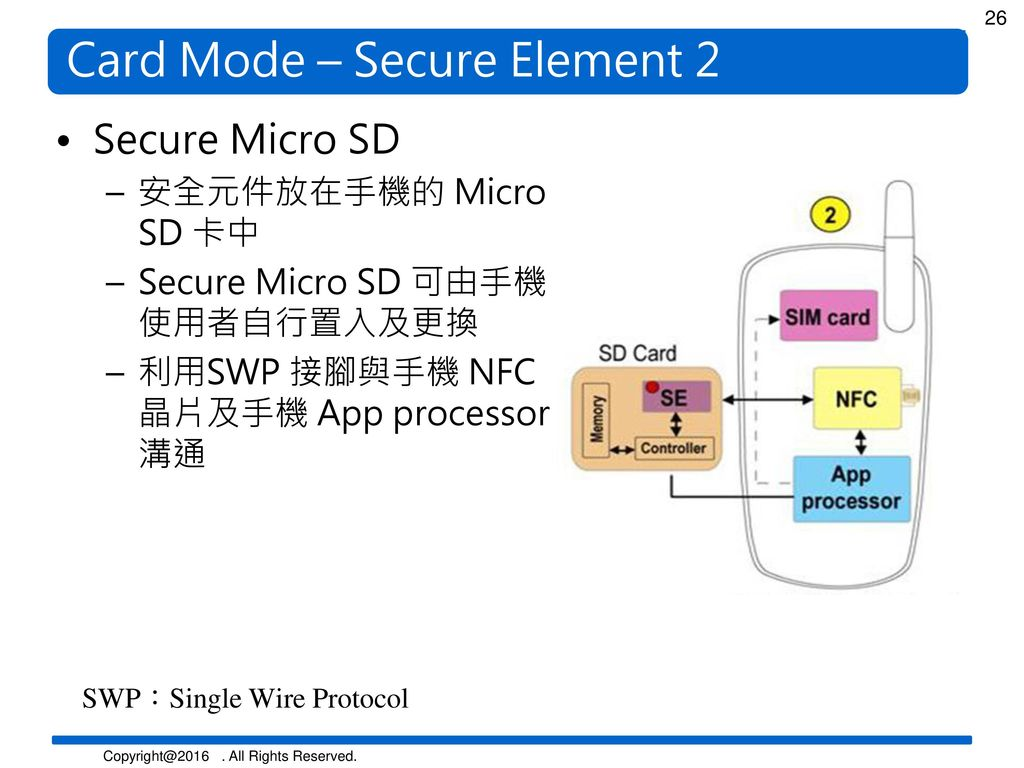 Card Mode – Secure Element 2