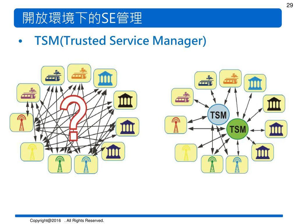 開放環境下的SE管理 TSM(Trusted Service Manager)