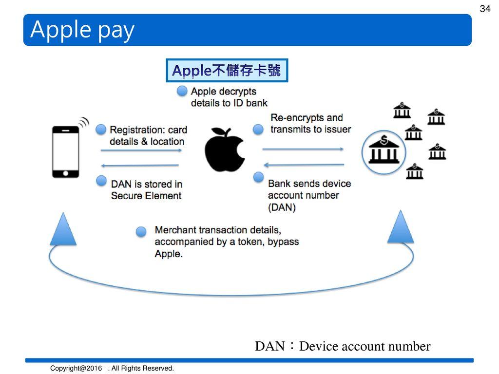 Apple pay Apple不儲存卡號 DAN:Device account number