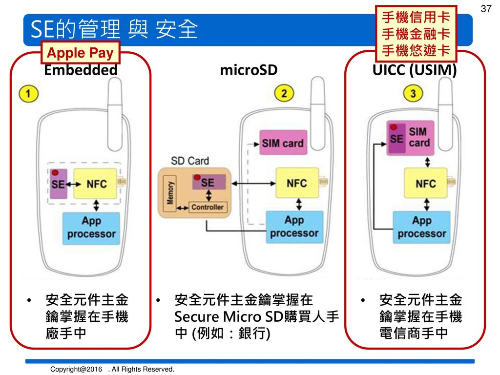 SE的管理 與 安全 Embedded microSD UICC (USIM) 手機信用卡 手機金融卡 手機悠遊卡 Apple Pay