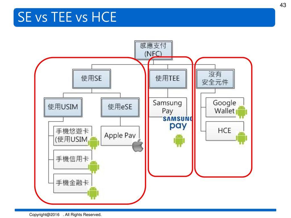 SE vs TEE vs HCE
