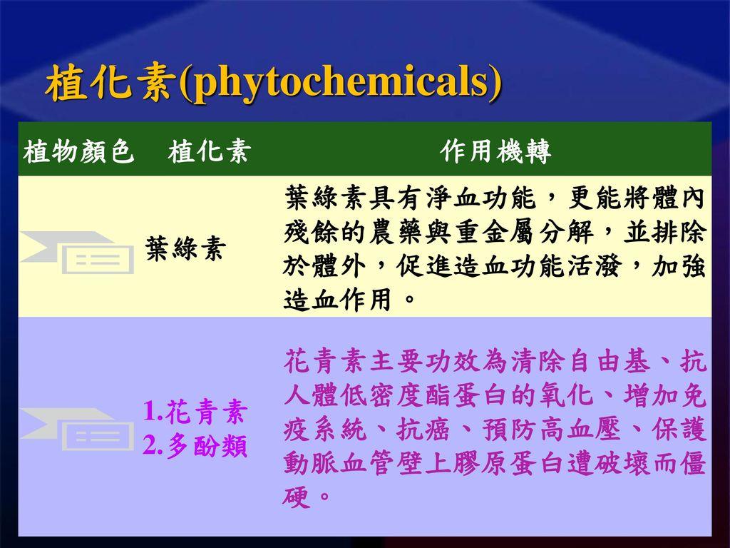 植化素(phytochemicals) 植物顏色 植化素 作用機轉 葉綠素