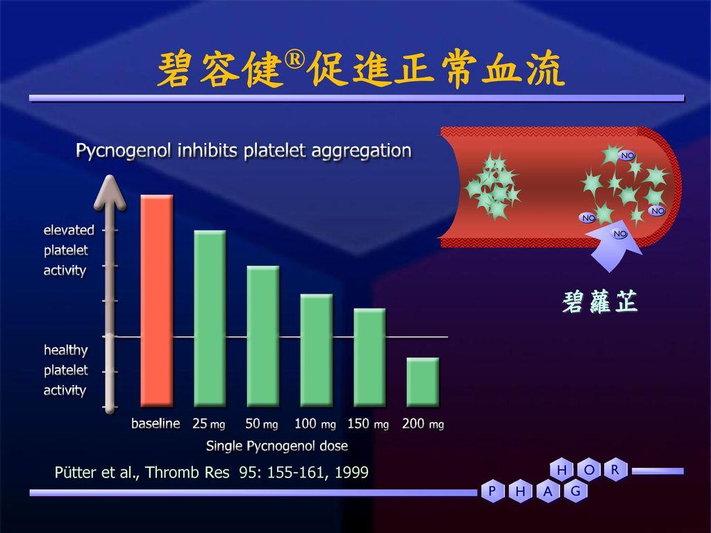 碧容健®促進正常血流 碧蘿芷 Pütter et al., Thromb Res 95: 155-161, 1999 H P A G O R