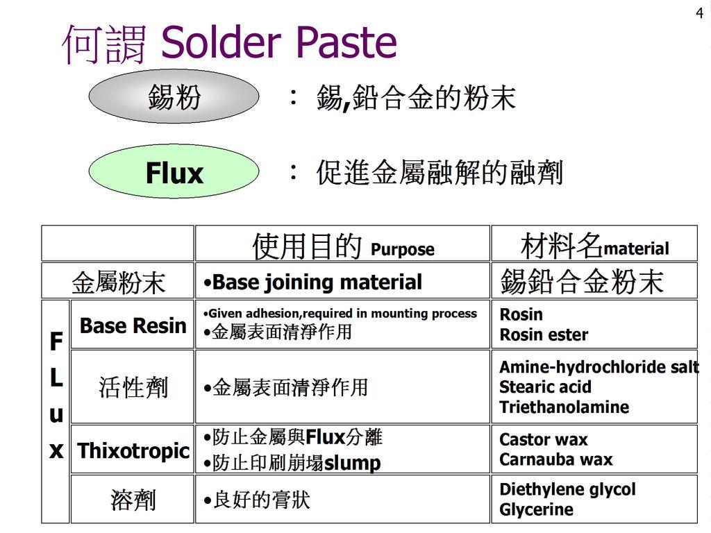 何謂 Solder Paste