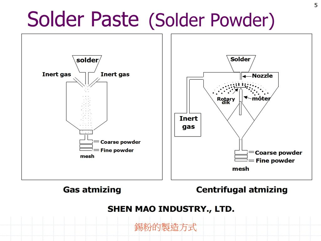Solder Paste (Solder Powder)