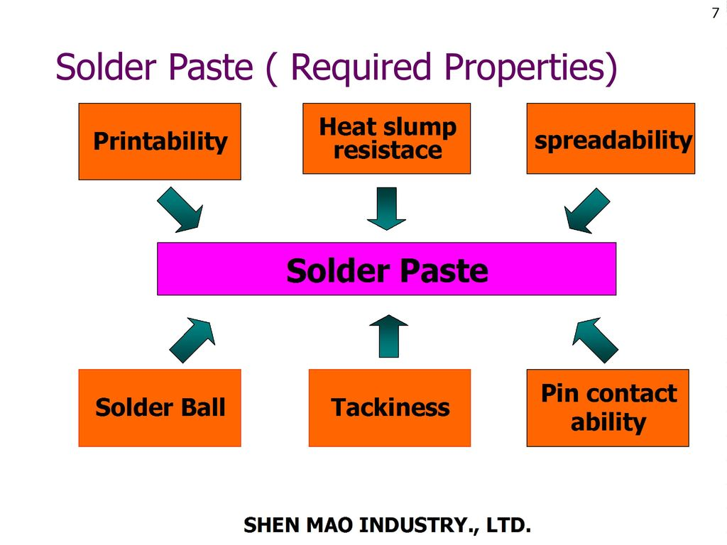Solder Paste ( Required Properties)