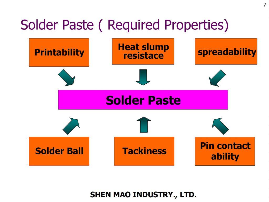 Solder Paste ( Required Properties)