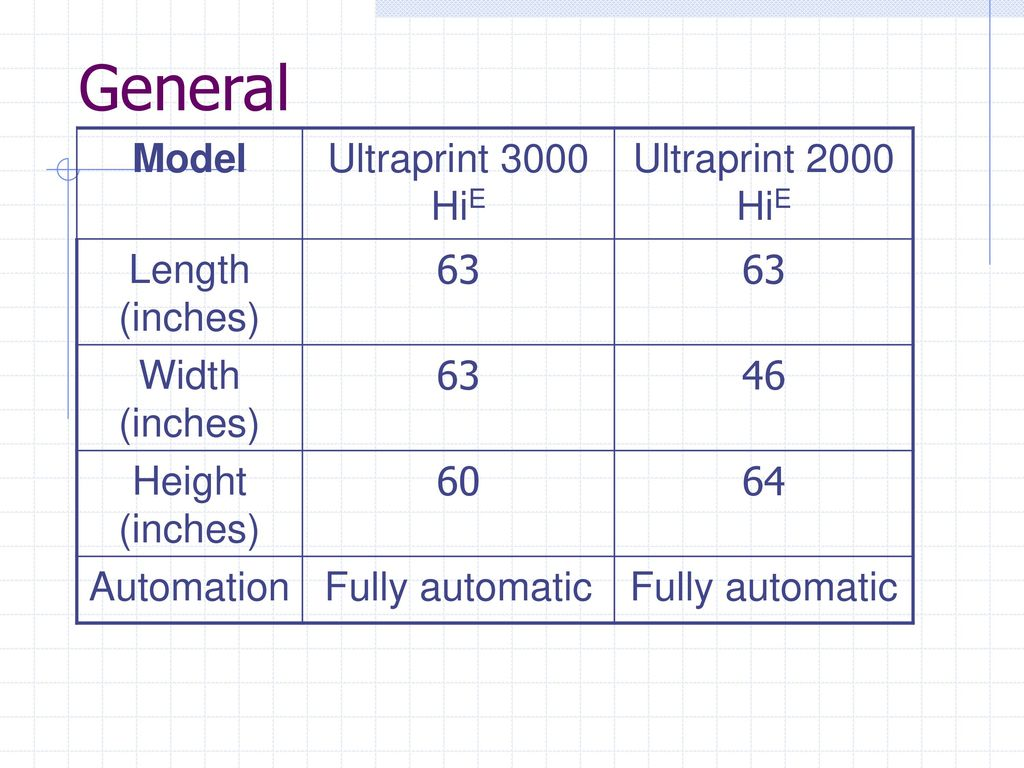 General Model Ultraprint 3000 HiE Ultraprint 2000 HiE Length (inches)