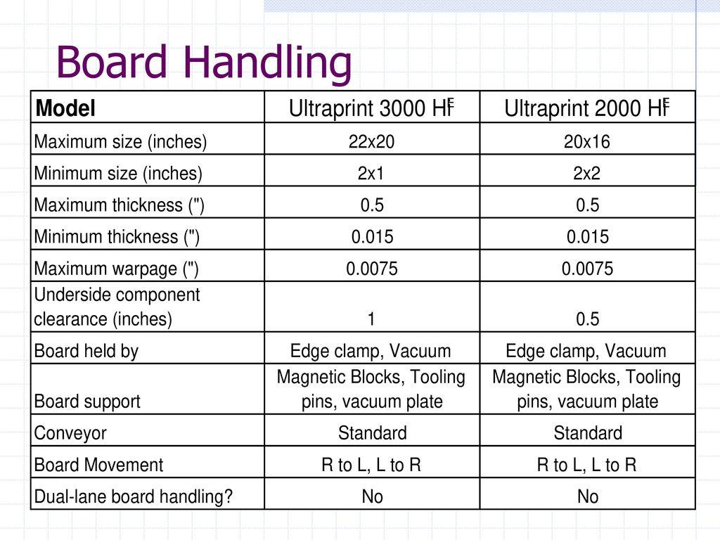Board Handling