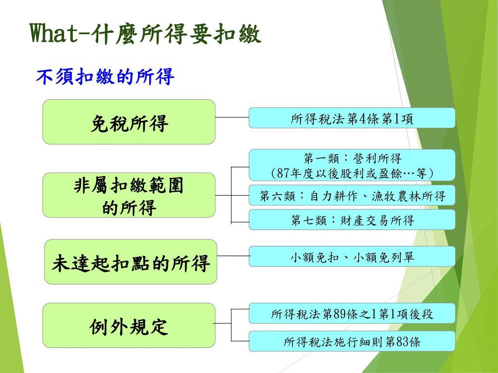 第一類:營利所得 (87年度以後股利或盈餘…等)