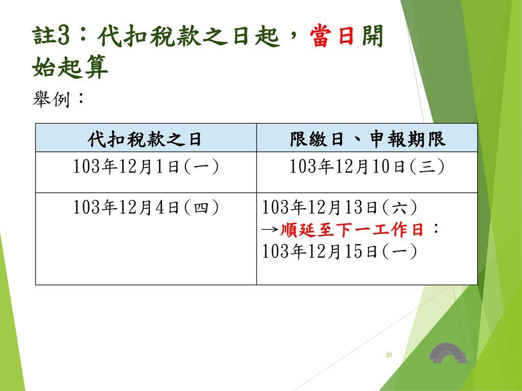 註3:代扣稅款之日起,當日開始起算 舉例: 代扣稅款之日 限繳日、申報期限 103年12月1日(一) 103年12月10日(三)