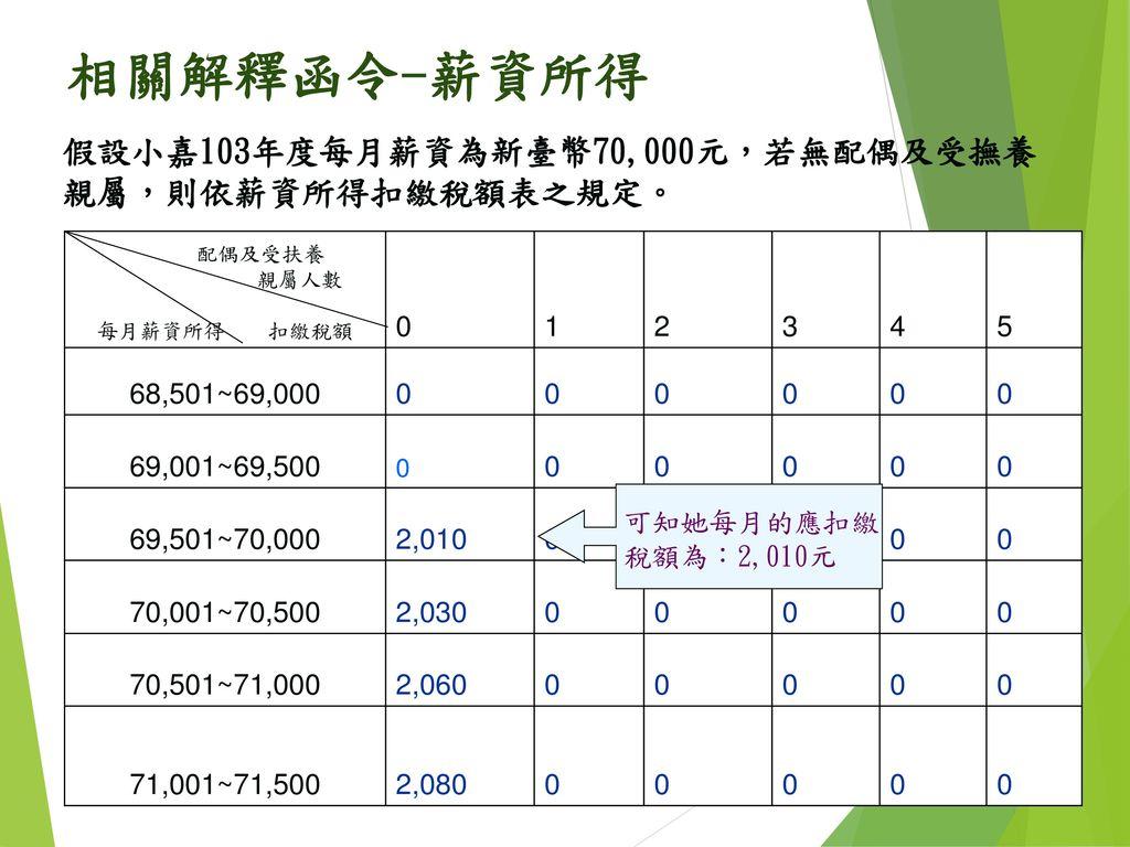 相關解釋函令-薪資所得 假設小嘉103年度每月薪資為新臺幣70,000元,若無配偶及受撫養 親屬,則依薪資所得扣繳稅額表之規定。 1 2 3