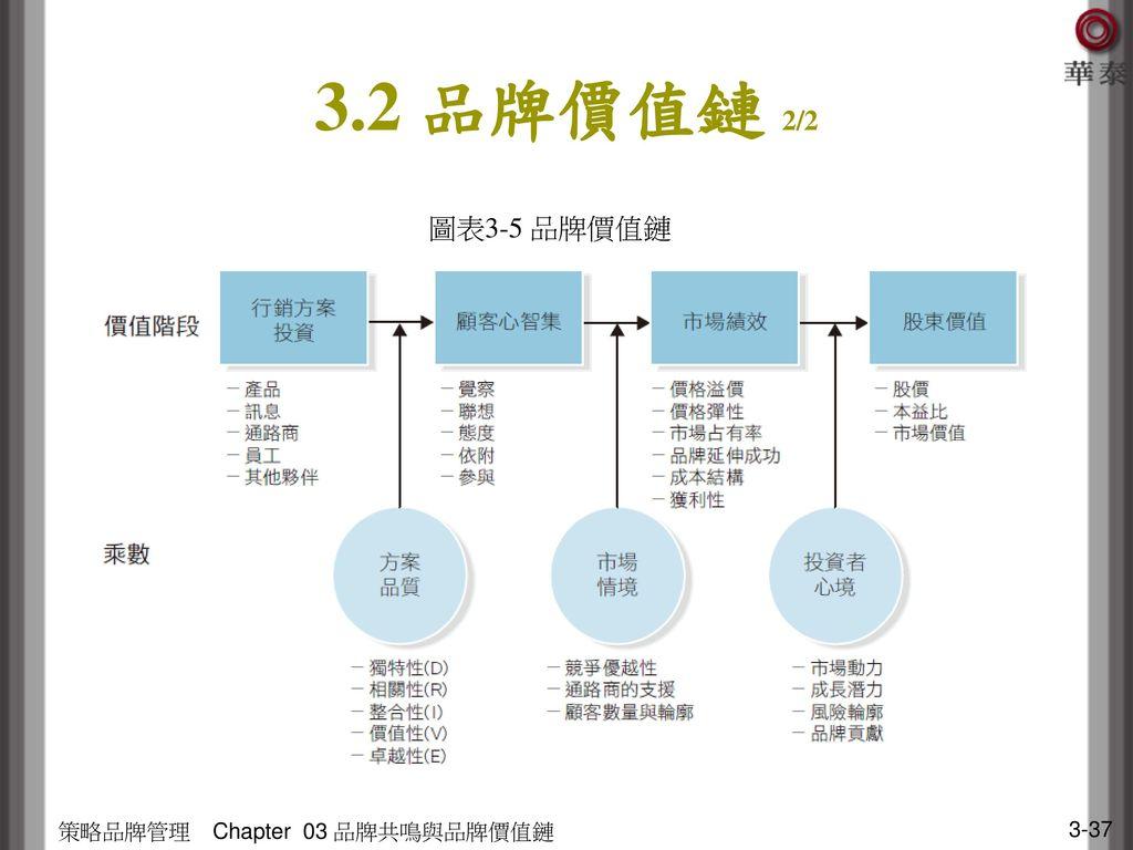 3.2 品牌價值鏈 2/2 圖表3-5 品牌價值鏈 策略品牌管理 Chapter 03 品牌共鳴與品牌價值鏈