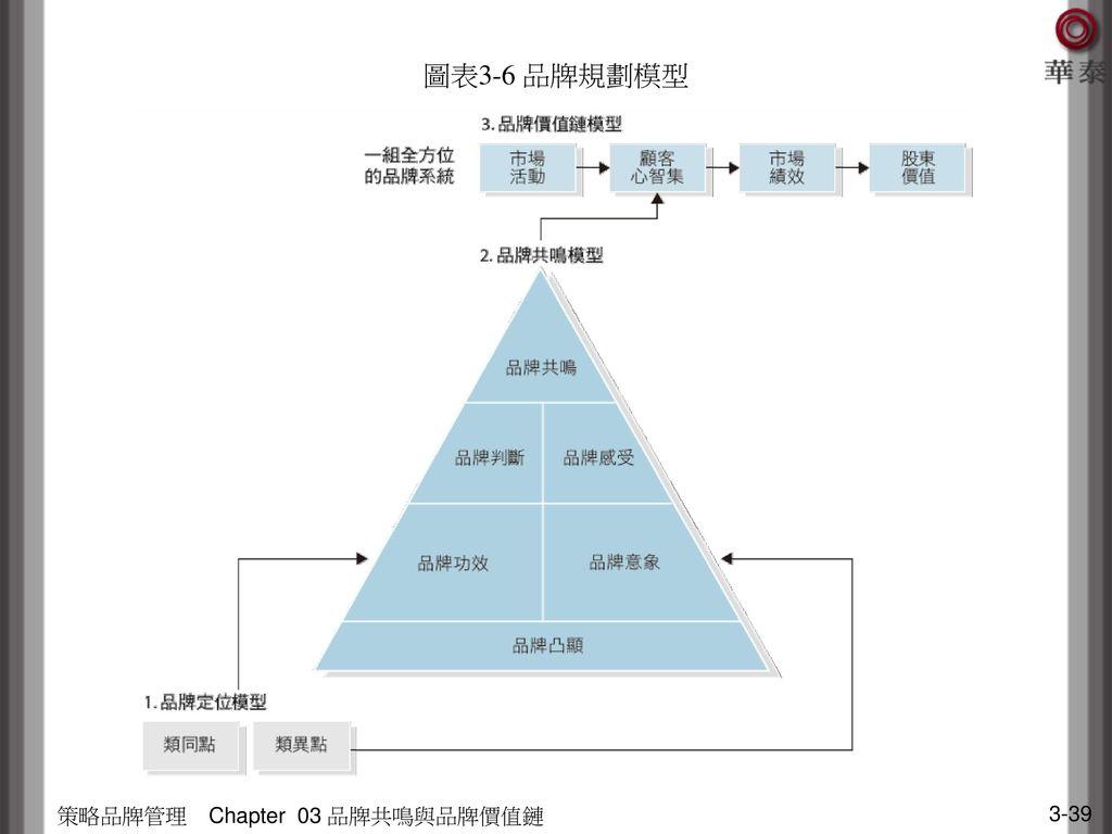 圖表3-6 品牌規劃模型 策略品牌管理 Chapter 03 品牌共鳴與品牌價值鏈