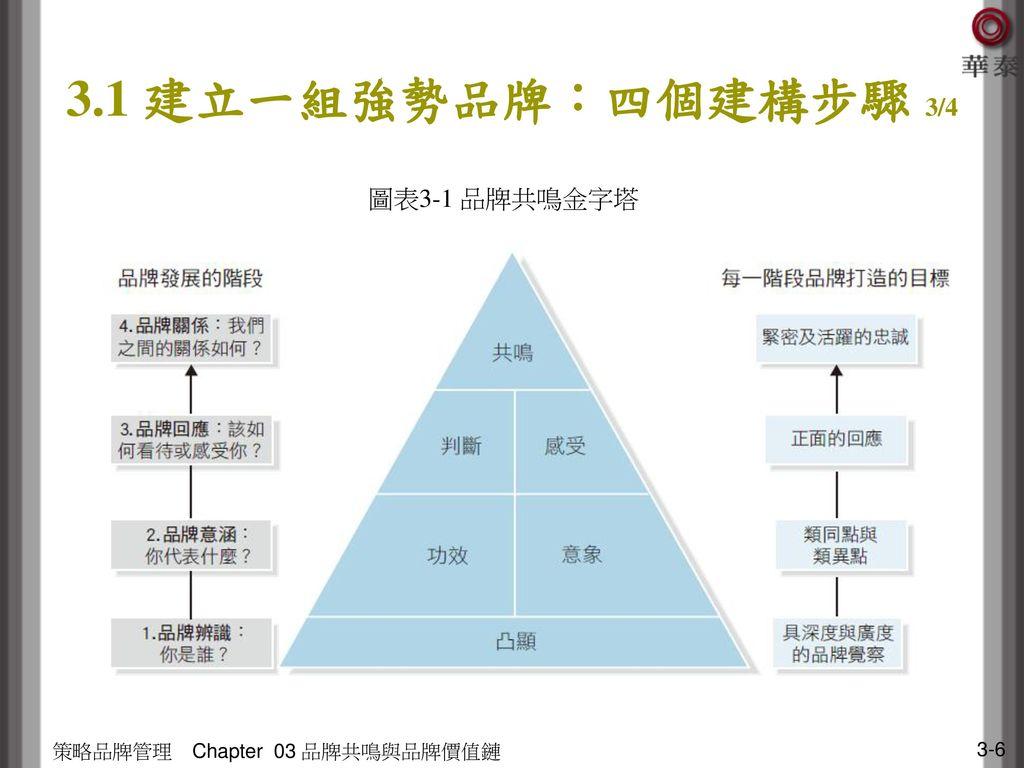 3.1 建立一組強勢品牌:四個建構步驟 3/4 圖表3-1 品牌共鳴金字塔 策略品牌管理 Chapter 03 品牌共鳴與品牌價值鏈