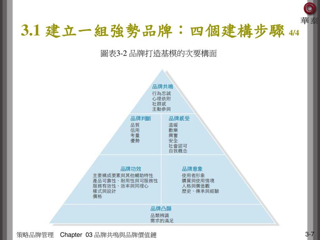 3.1 建立一組強勢品牌:四個建構步驟 4/4 圖表3-2 品牌打造基模的次要構面 策略品牌管理 Chapter 03 品牌共鳴與品牌價值鏈