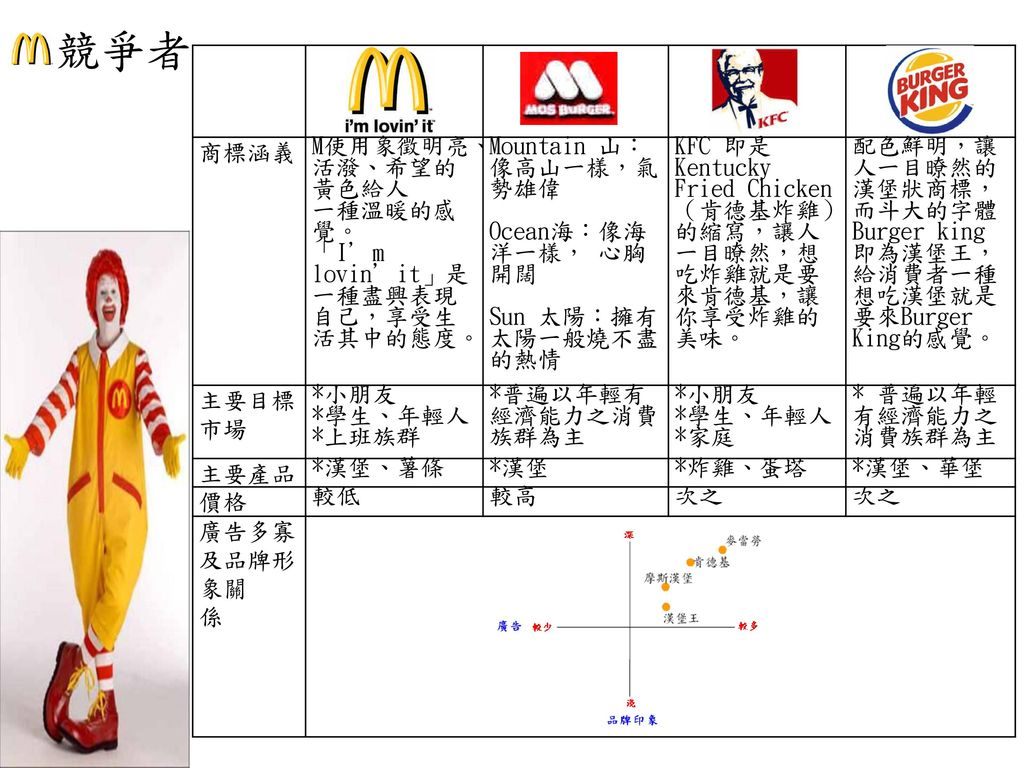 競爭者 商標涵義 M使用象徵明亮、活潑、希望的黃色給人 一種溫暖的感覺。