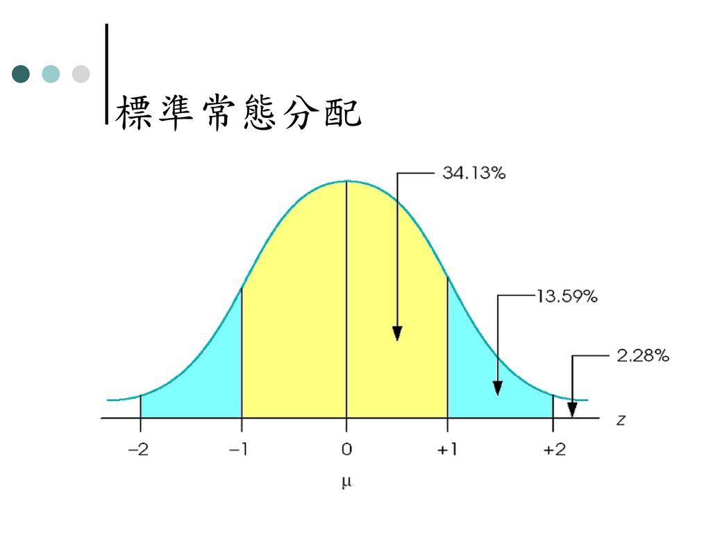 第五章 標準分數 第六章 常態分配 授課教師:葉玉賢老師.