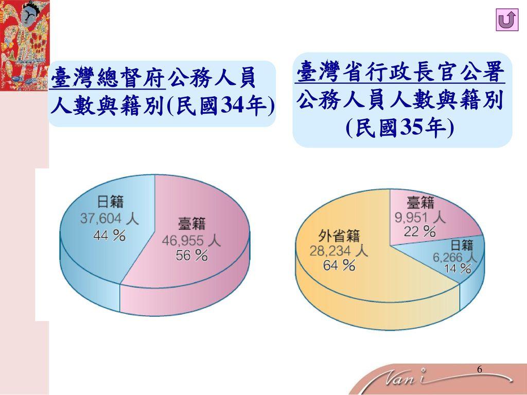 臺灣省行政長官公署公務人員人數與籍別(民國35年)