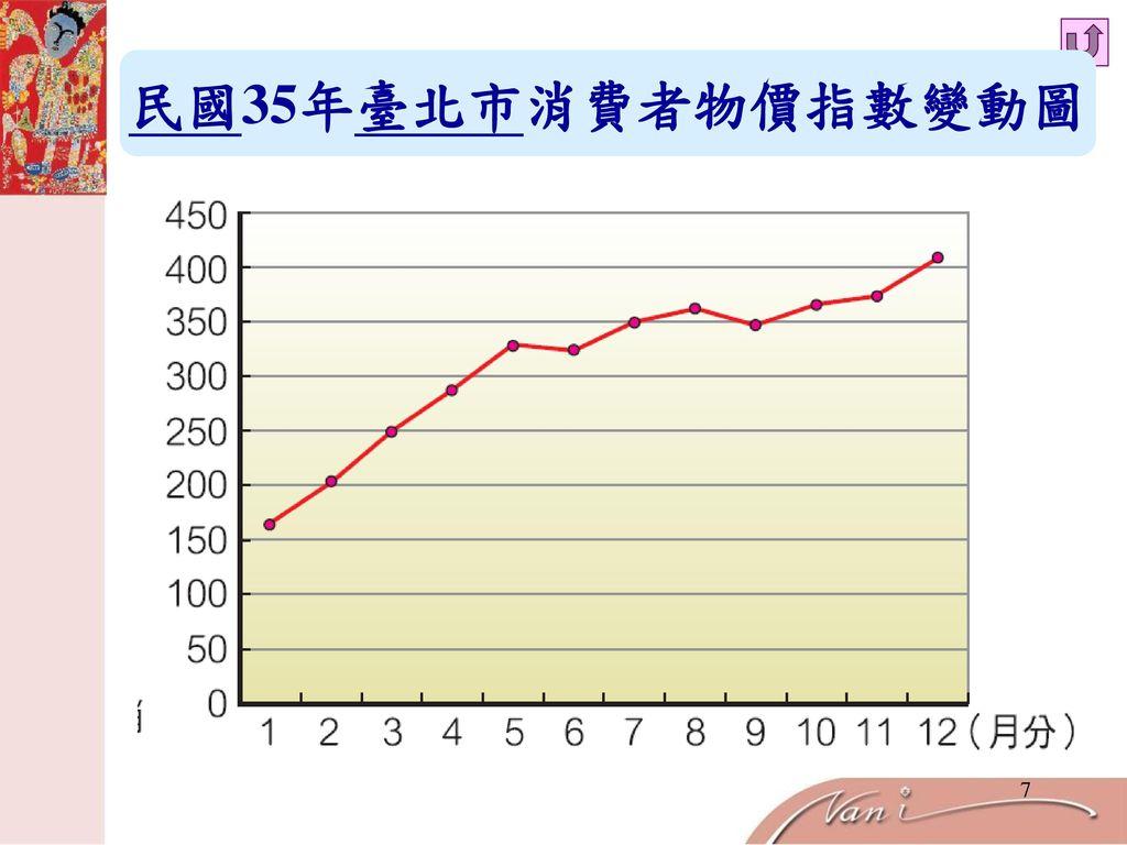 民國35年臺北市消費者物價指數變動圖