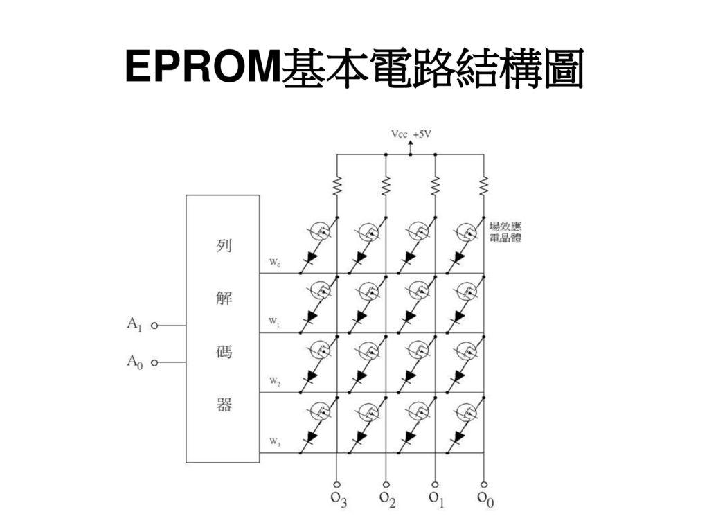 EPROM基本電路結構圖