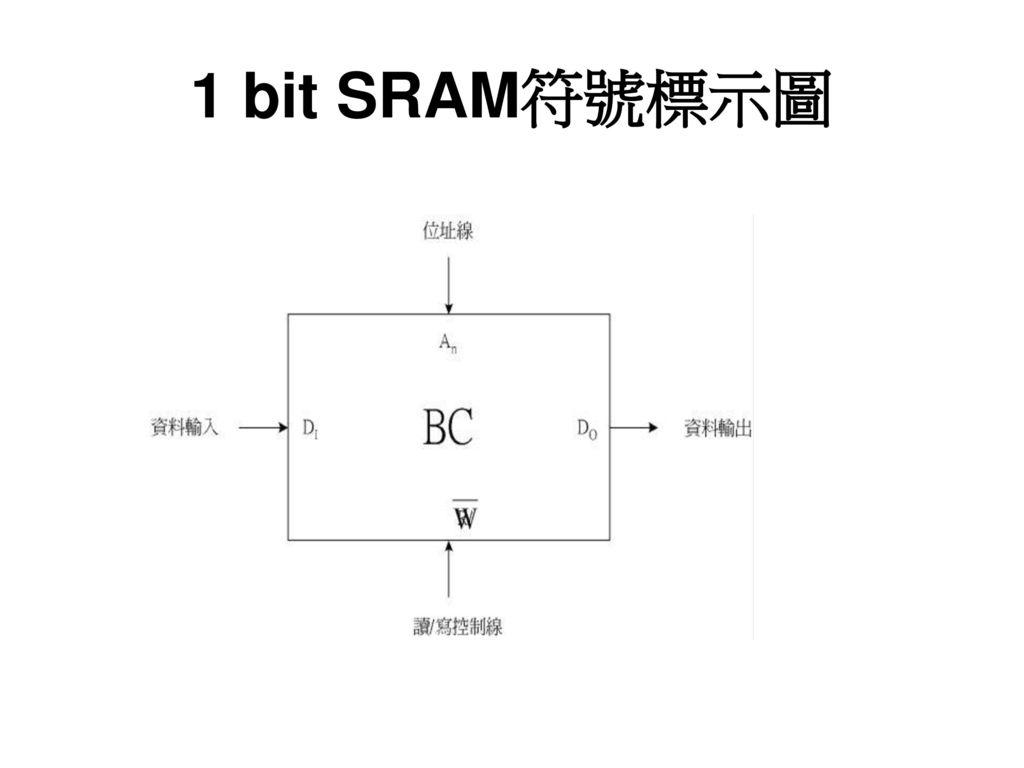 1 bit SRAM符號標示圖