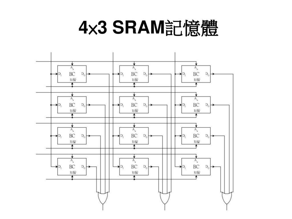 4×3 SRAM記憶體