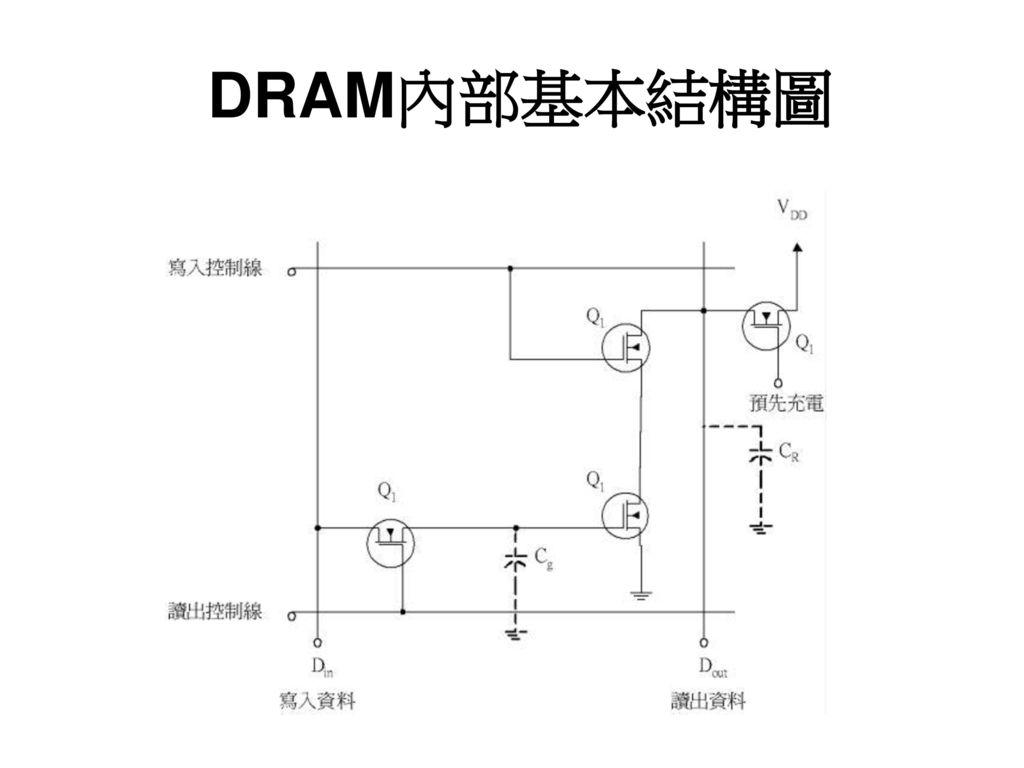 DRAM內部基本結構圖