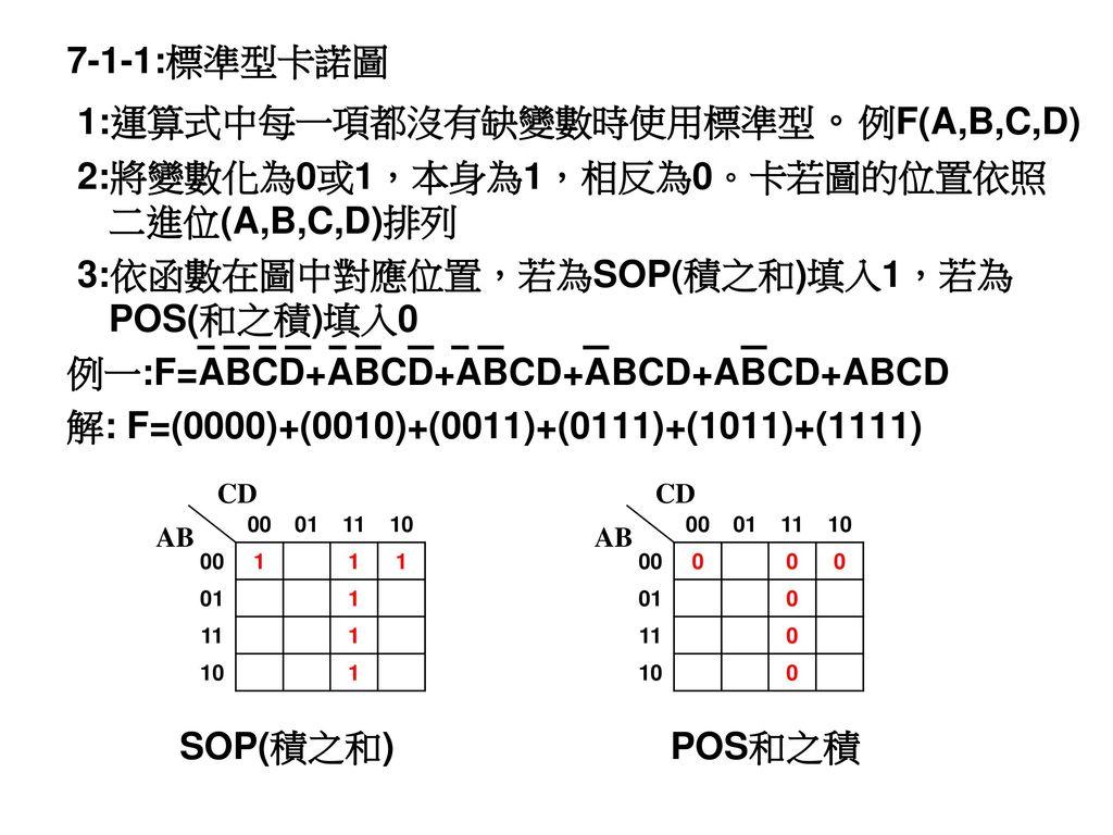 1:運算式中每一項都沒有缺變數時使用標準型。例F(A,B,C,D)