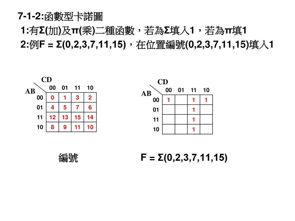 1:有Σ(加)及π(乘)二種函數,若為Σ填入1,若為π填1