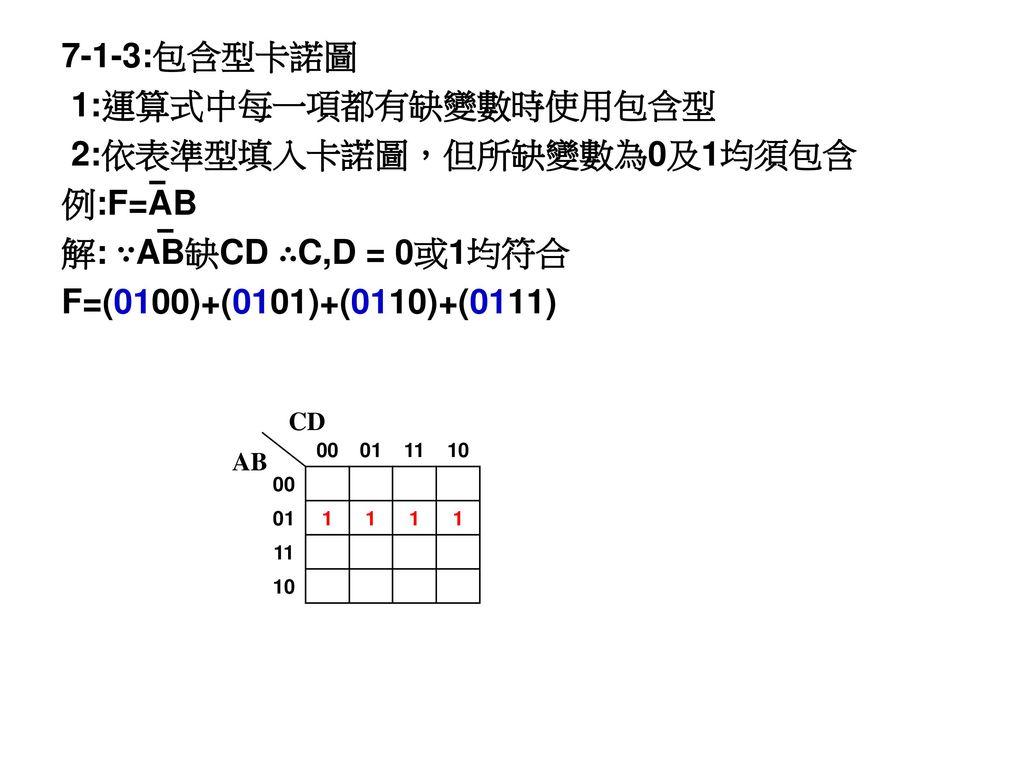 2:依表準型填入卡諾圖,但所缺變數為0及1均須包含 例:F=AB 解: ∵AB缺CD ∴C,D = 0或1均符合