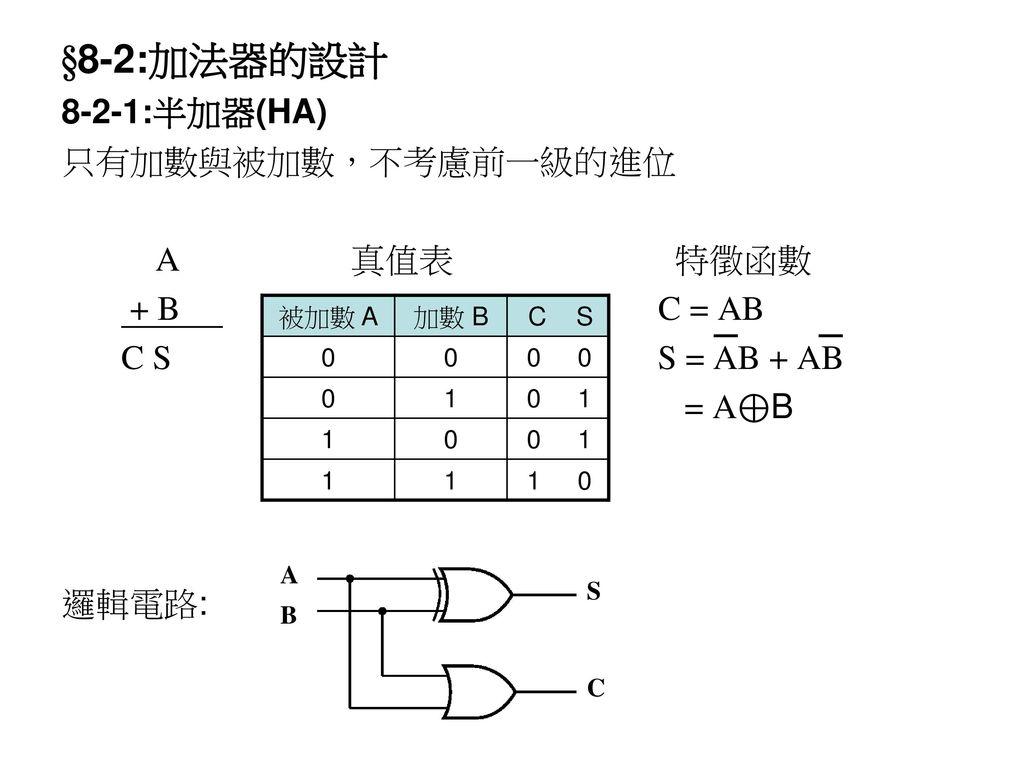 §8-2:加法器的設計 8-2-1:半加器(HA) 只有加數與被加數,不考慮前一級的進位 A 真值表 特徵函數 + B C = AB